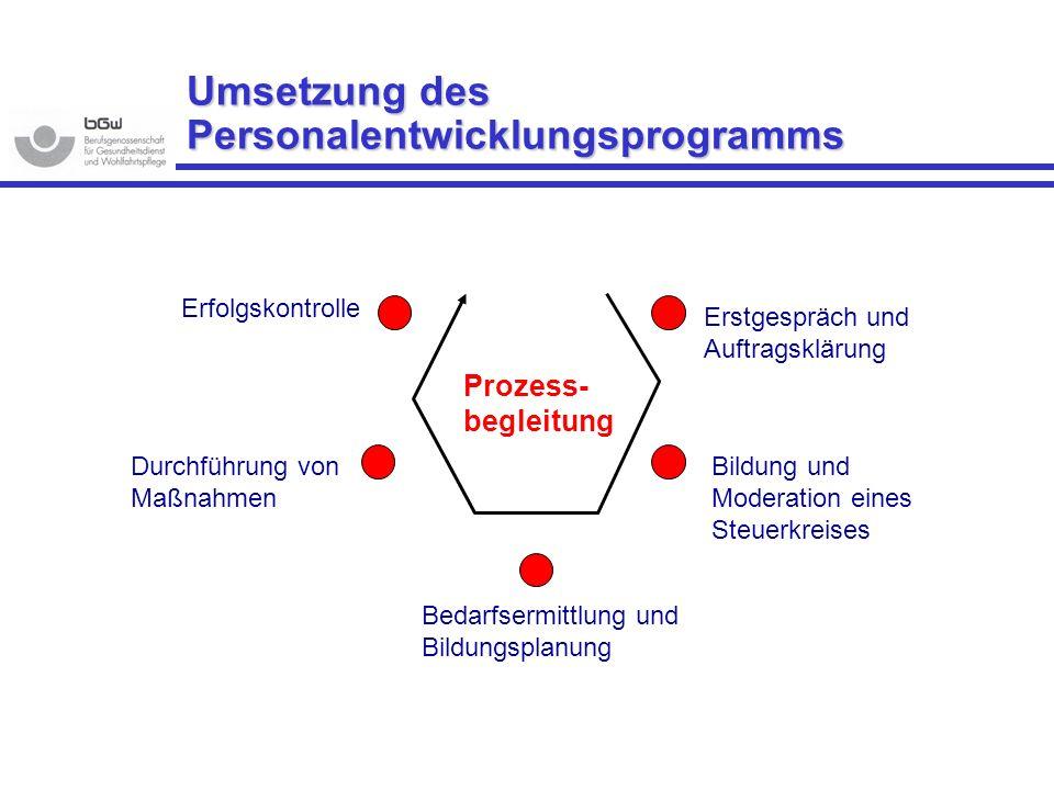 Umsetzung des Personalentwicklungsprogramms Erstgespräch und Auftragsklärung Bildung und Moderation eines Steuerkreises Erfolgskontrolle Durchführung