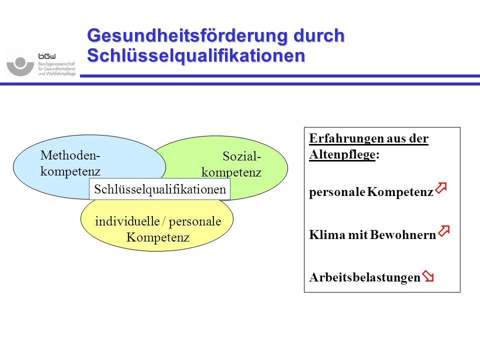 Gesundheitsförderung durch Schlüsselqualifikationen Sozial- kompetenz Methoden- kompetenz individuelle / personale Kompetenz Schlüsselqualifikationen