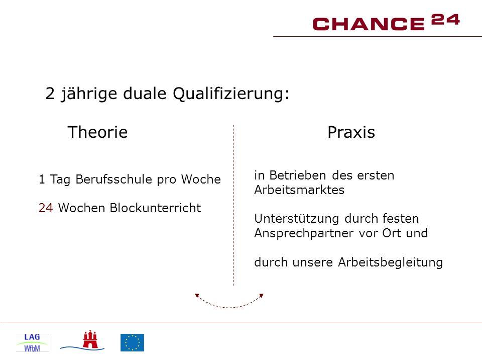 2 jährige duale Qualifizierung: Theorie Praxis 1 Tag Berufsschule pro Woche 24 Wochen Blockunterricht in Betrieben des ersten Arbeitsmarktes Unterstüt