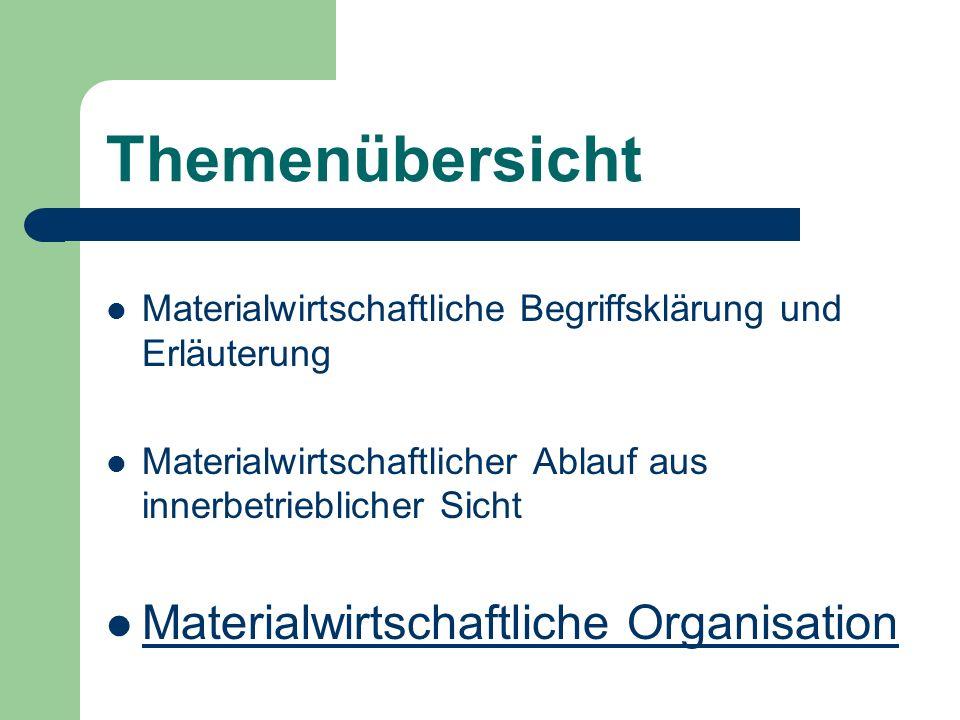 Themenübersicht Materialwirtschaftliche Begriffsklärung und Erläuterung Materialwirtschaftlicher Ablauf aus innerbetrieblicher Sicht Materialwirtschaf