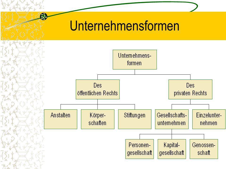 Unternehmensformen