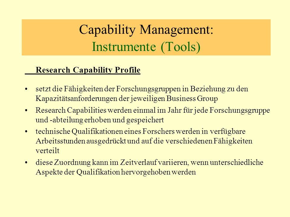 Capability Management: Instrumente (Tools) Research Capability Profile setzt die Fähigkeiten der Forschungsgruppen in Beziehung zu den Kapazitätsanfor