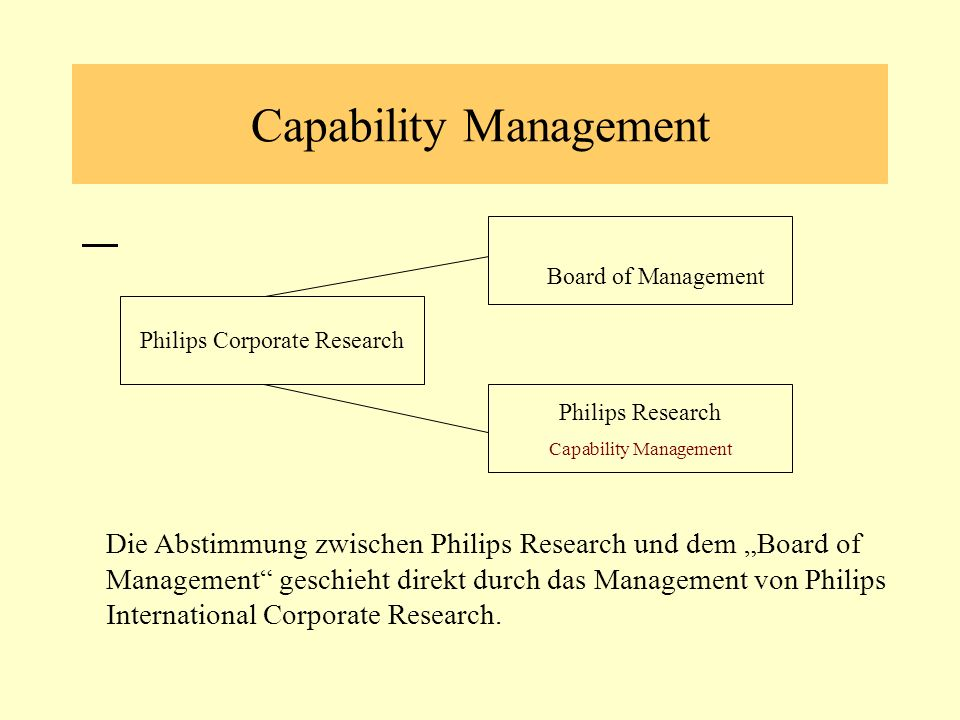 Capability Management Philips Research Capability Management Board of Management Philips Corporate Research Die Abstimmung zwischen Philips Research und dem Board of Management geschieht direkt durch das Management von Philips International Corporate Research.