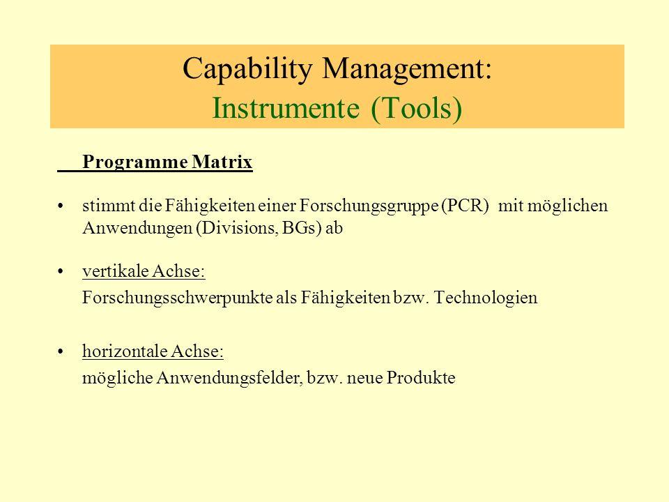 Capability Management: Instrumente (Tools) Programme Matrix stimmt die Fähigkeiten einer Forschungsgruppe (PCR) mit möglichen Anwendungen (Divisions, BGs) ab vertikale Achse: Forschungsschwerpunkte als Fähigkeiten bzw.