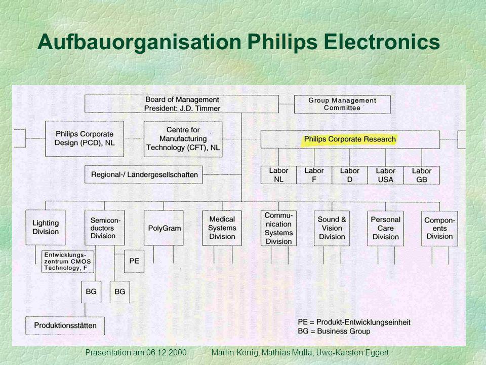 Organisation Philips Corporate Research Präsentation am 06.12.2000 Martin König, Mathias Mulla, Uwe-Karsten Eggert