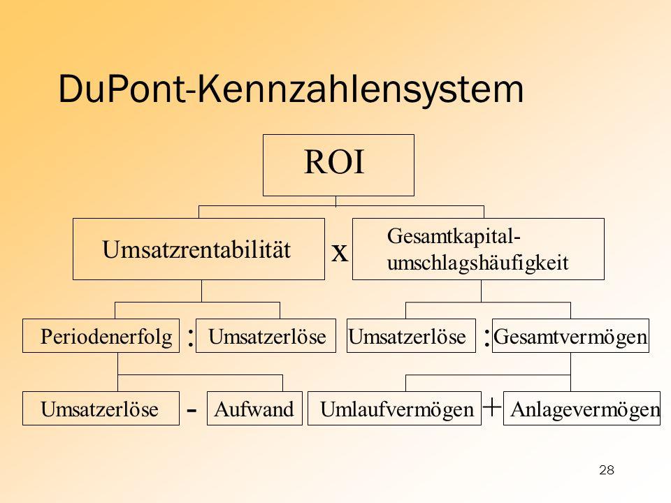 28 DuPont-Kennzahlensystem ROI Umsatzrentabilität Gesamtkapital- umschlagshäufigkeit PeriodenerfolgUmsatzerlöse Gesamtvermögen UmsatzerlöseAufwandUmla