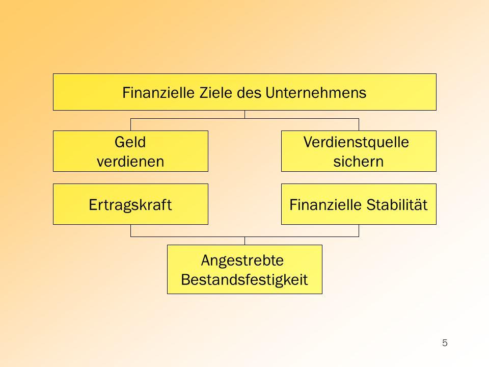 5 Geld verdienen Angestrebte Bestandsfestigkeit Finanzielle Ziele des Unternehmens Verdienstquelle sichern Finanzielle StabilitätErtragskraft