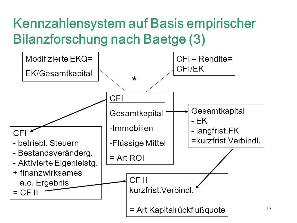 13 Kennzahlensystem auf Basis empirischer Bilanzforschung nach Baetge (3) Modifizierte EKQ= EK/Gesamtkapital CFI – Rendite= CFI/EK CFI__________ Gesam