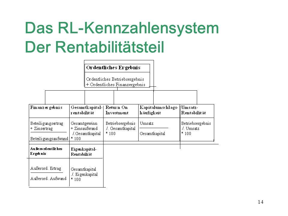 14 Das RL-Kennzahlensystem Der Rentabilitätsteil