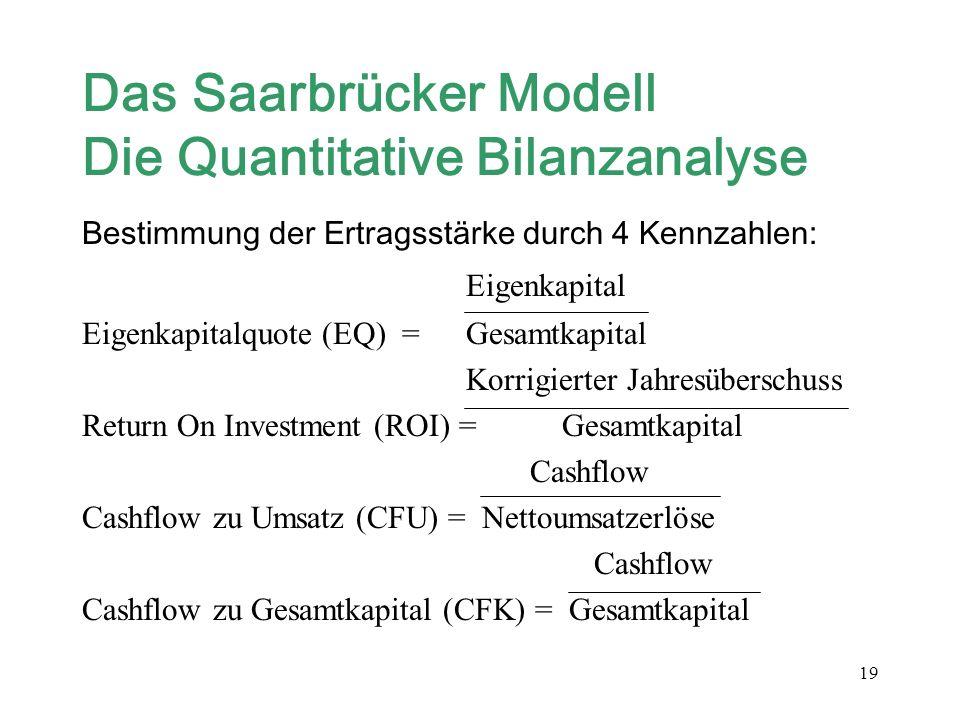 19 Das Saarbrücker Modell Die Quantitative Bilanzanalyse Bestimmung der Ertragsstärke durch 4 Kennzahlen: Eigenkapital Eigenkapitalquote (EQ) = Gesamt