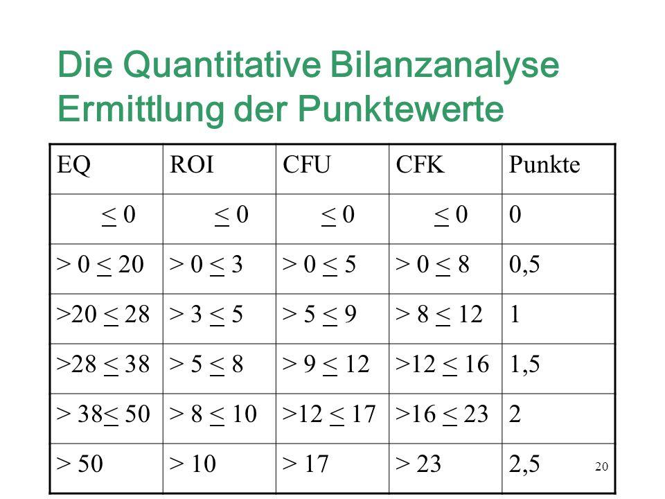 20 Die Quantitative Bilanzanalyse Ermittlung der Punktewerte EQROICFUCFKPunkte < 0 0 > 0 < 20> 0 < 3> 0 < 5> 0 < 80,5 >20 < 28> 3 < 5> 5 < 9> 8 < 121