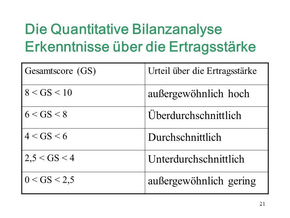 21 Die Quantitative Bilanzanalyse Erkenntnisse über die Ertragsstärke Gesamtscore (GS)Urteil über die Ertragsstärke 8 < GS < 10 außergewöhnlich hoch 6