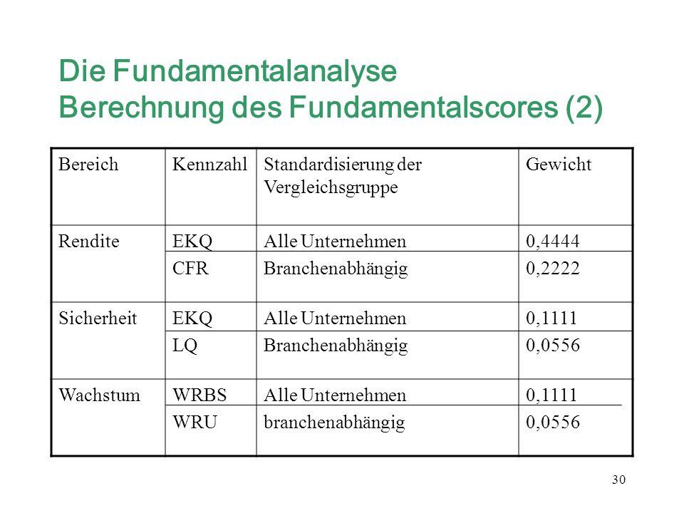 30 Die Fundamentalanalyse Berechnung des Fundamentalscores (2) BereichKennzahlStandardisierung der Vergleichsgruppe Gewicht RenditeEKQ CFR Alle Untern
