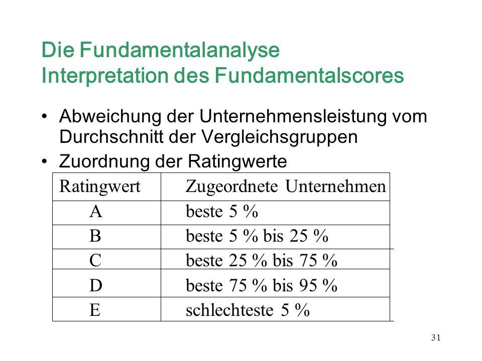 31 Die Fundamentalanalyse Interpretation des Fundamentalscores Abweichung der Unternehmensleistung vom Durchschnitt der Vergleichsgruppen Zuordnung de