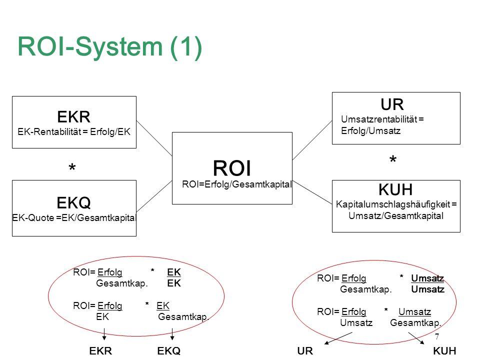 7 ROI-System (1) ROI EKR EK-Rentabilität = Erfolg/EK EKQ EK-Quote =EK/Gesamtkapital KUH Kapitalumschlagshäufigkeit = Umsatz/Gesamtkapital ROI=Erfolg/G