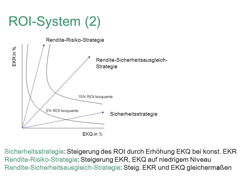 8 ROI-System (2) EKQ in % EKR in % Rendite-Risiko-Strategie Rendite-Sicherheitsausgleich- Strategie Sicherheitsstrategie 15% ROI-Isoquante 5% ROI-Isoq