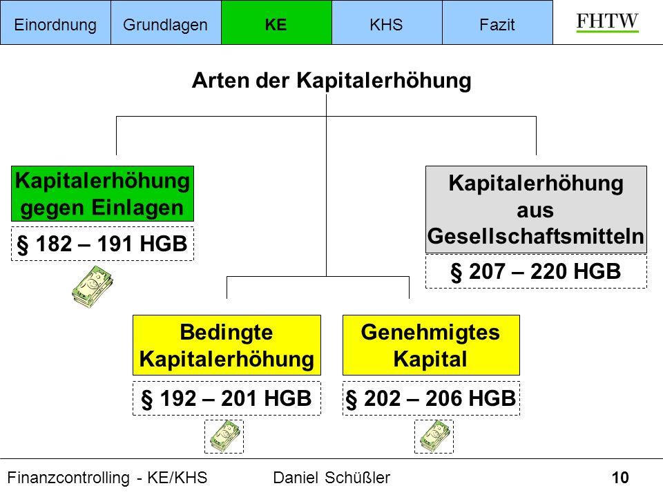Finanzcontrolling - KE/KHSDaniel Schüßler10 Kapitalerhöhung gegen Einlagen § 182 – 191 HGB Arten der Kapitalerhöhung Genehmigtes Kapital § 202 – 206 H