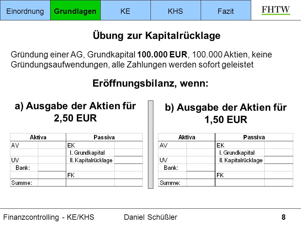 Finanzcontrolling - KE/KHSDaniel Schüßler39 betroffene Bilanzpositionen Bank (Barkapitalerhöhung, KHS zum Zwecke der Ausschüttung) AV/UV (Sachkapitalerhöhung bei Unternehmensübernahme) Eigenkapital (Grundkapital und Kapitalrücklage) Verbindlichkeiten (Umwandlung von Verbindlichkeiten in EK) EinordnungGrundlagenKEKHSFazit