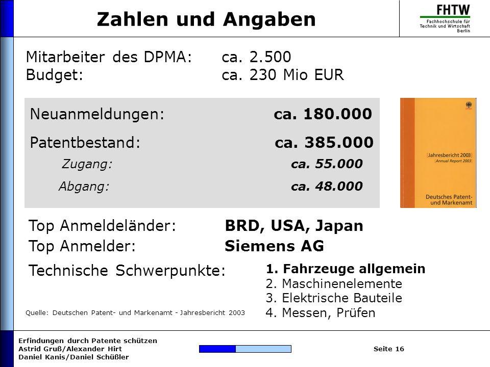 Erfindungen durch Patente schützen Astrid Gruß/Alexander Hirt Daniel Kanis/Daniel Schüßler Seite 16 Zahlen und Angaben Quelle: Deutschen Patent- und M