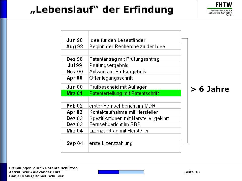 Erfindungen durch Patente schützen Astrid Gruß/Alexander Hirt Daniel Kanis/Daniel Schüßler Seite 18 Lebenslauf der Erfindung > 6 Jahre
