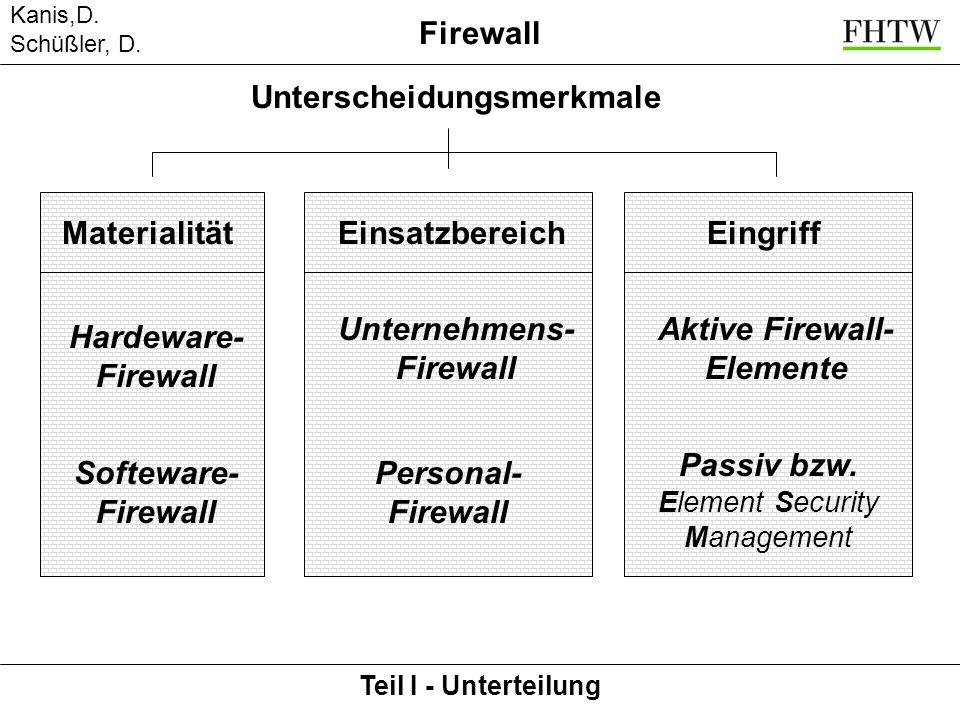Kanis,D. Schüßler, D. Teil I - Unterteilung Firewall MaterialitätEinsatzbereich Hardeware- Firewall Softeware- Firewall Unternehmens- Firewall Persona