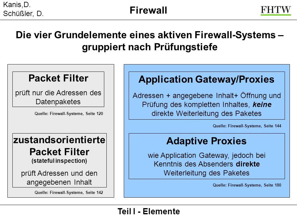 Kanis,D. Schüßler, D. Teil I - Elemente Firewall Packet Filter prüft nur die Adressen des Datenpaketes zustandsorientierte Packet Filter (stateful ins