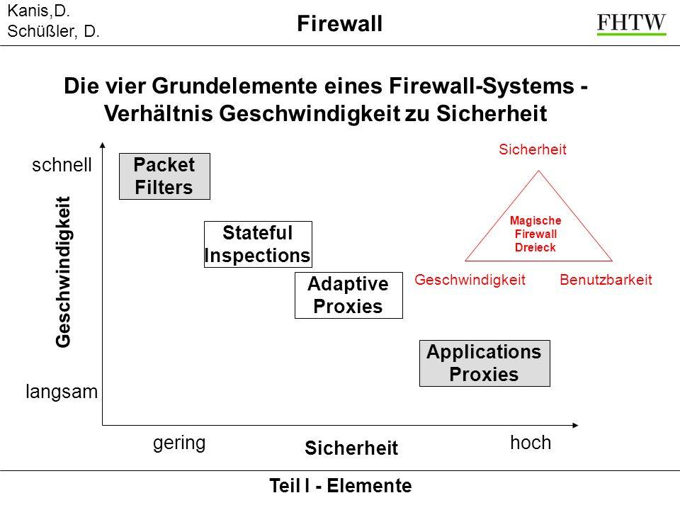 Kanis,D. Schüßler, D. Teil I - Elemente Firewall Die vier Grundelemente eines Firewall-Systems - Verhältnis Geschwindigkeit zu Sicherheit Sicherheit g