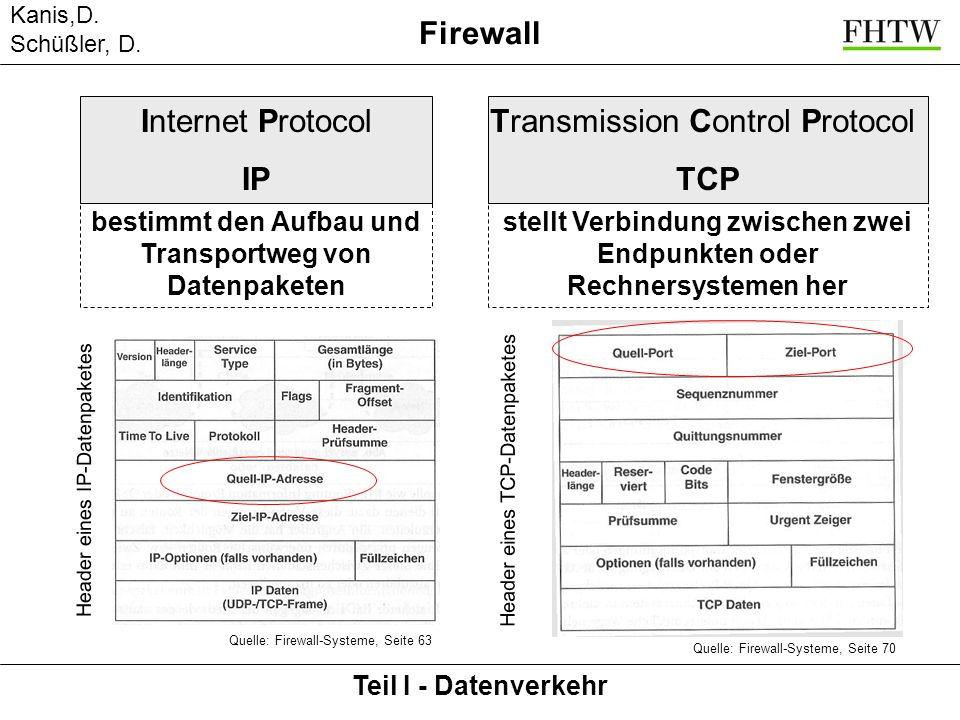 bestimmt den Aufbau und Transportweg von Datenpaketen Kanis,D. Schüßler, D. Teil I - Datenverkehr Firewall Internet Protocol IP Quelle: Firewall-Syste