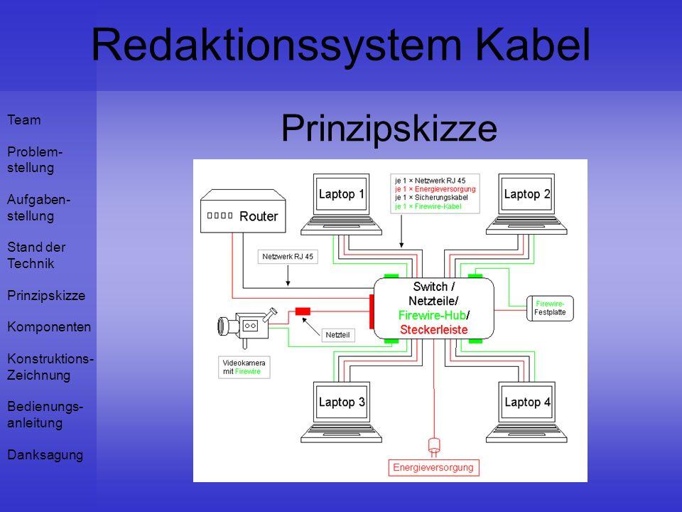 Team Problem- stellung Aufgaben- stellung Stand der Technik Prinzipskizze Komponenten Konstruktions- Zeichnung Bedienungs- anleitung Danksagung Redaktionssystem Kabel Prinzipskizze