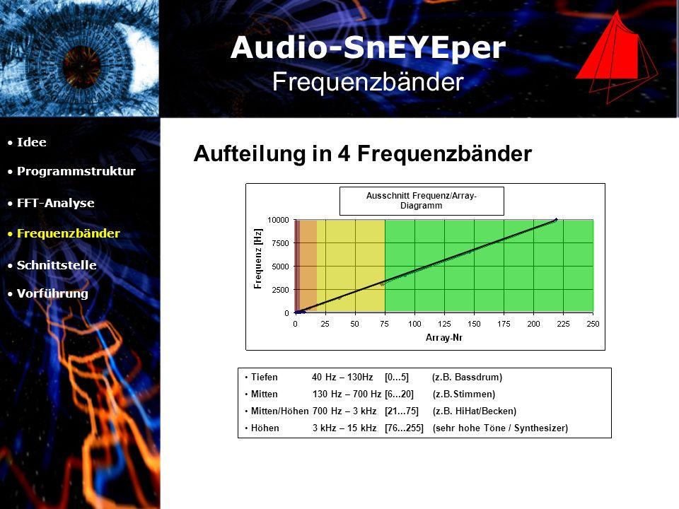Audio-SnEYEper Schnittstelle Idee Programmstruktur FFT-Analyse Frequenzbänder Schnittstelle Vorführung Transfer.dll Daten werden in einem shared-memory-Bereich abgelegt und sind für andere Anwendungen abrufbar Vision_surface.exe Schiebt die Daten von Bässen/ Mitten/ Höhen/ extra Höhen/ Beat in die Transfer.dll PlugIn.exe Abrufen der Daten aus der Transfer.dll zur Visualisierung z.B.