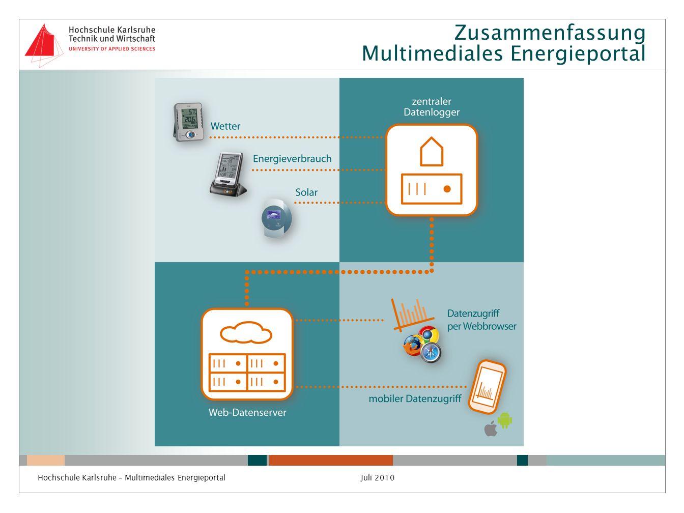 Vorhandene Solaranlagen an der Hochschule Hochschuleigene Solaranlagen (Fakultät Elektrotechnik) Prof.