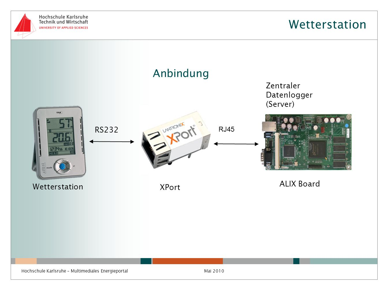 Wetterstation Anbindung Wetterstation RS232 RJ45 XPort Zentraler Datenlogger (Server) ALIX Board Mai 2010Hochschule Karlsruhe – Multimediales Energiep