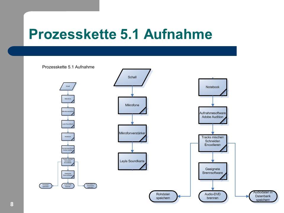 8 Prozesskette 5.1 Aufnahme