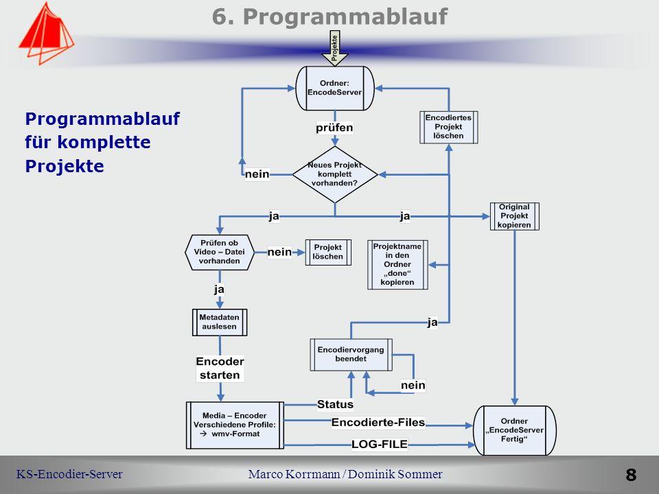 KS-Encodier-Server Marco Korrmann / Dominik Sommer 8 6. Programmablauf Programmablauf für komplette Projekte