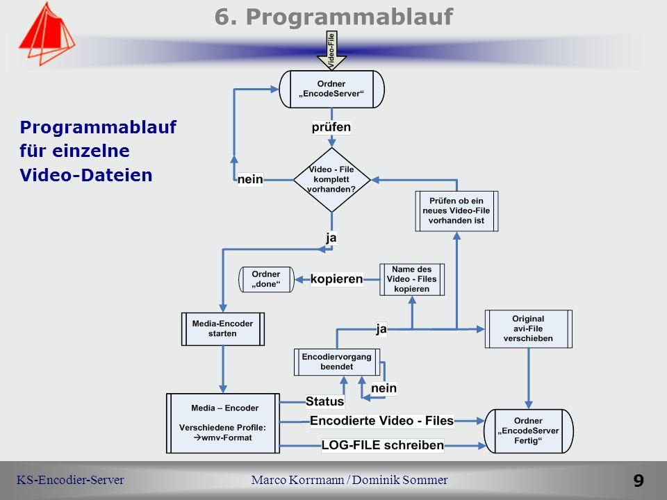 KS-Encodier-Server Marco Korrmann / Dominik Sommer 9 6. Programmablauf Programmablauf für einzelne Video-Dateien
