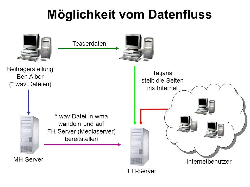 Datenfluss bei Projekt-Ende HOERBAR-Server für FTP, Media und Web: 193.196.117.32 Internetbenutzer Redakteure erstellen gesamte Web- Präsentation (Teaser, Konvertierung usw.)
