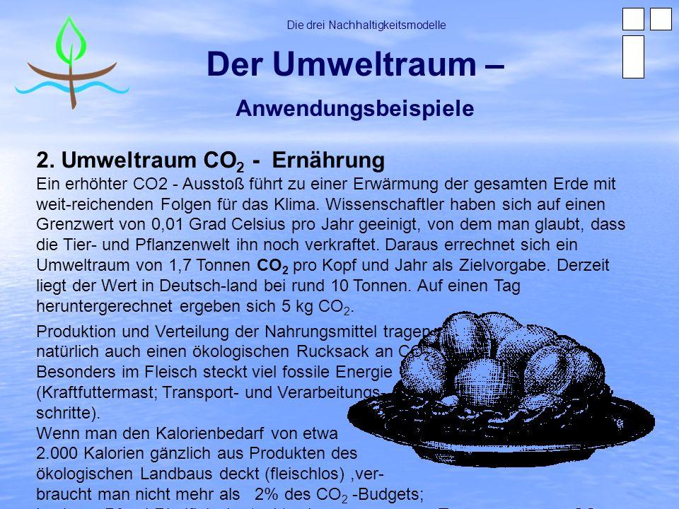 Der Umweltraum – Anwendungsbeispiele Die drei Nachhaltigkeitsmodelle 2. Umweltraum CO 2 - Ernährung Ein erhöhter CO2 - Ausstoß führt zu einer Erwärmun