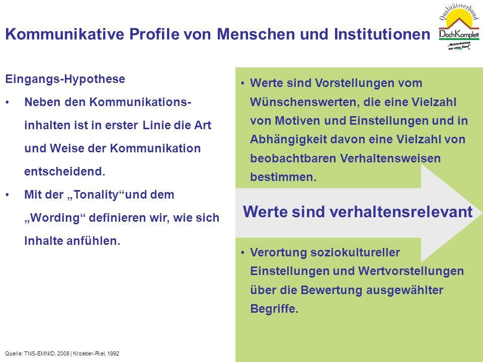Quelle: TNS-EMNID, 2008 | Kroeber-Riel, 19921 Werte sind Vorstellungen vom Wünschenswerten, die eine Vielzahl von Motiven und Einstellungen und in Abh