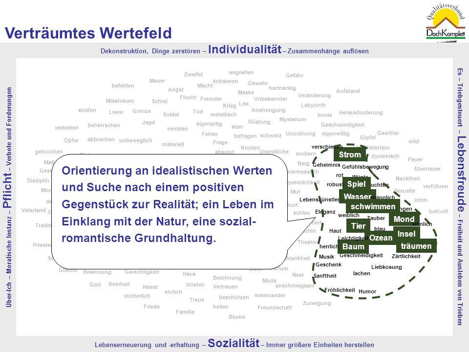 Quelle: TNS-EMNID, 2008 | Bevölkerungsrepräsentativer, monatlicher Omnibus in einer Stichprobe von 4.300 Menschen10 Aufstand Herausforderung Gefahr an