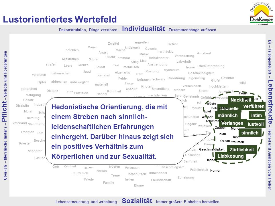 Quelle: TNS-EMNID, 2008 | Bevölkerungsrepräsentativer, monatlicher Omnibus in einer Stichprobe von 4.300 Menschen11 lustvoll verführen Nacktheit männl
