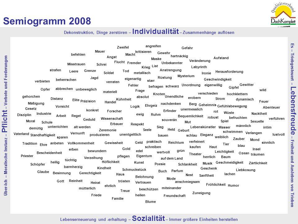 Quelle: TNS-EMNID, 2008 | Bevölkerungsrepräsentativer, monatlicher Omnibus in einer Stichprobe von 4.300 Menschen3 Semiogramm 2008 Über-Ich – Moralisc