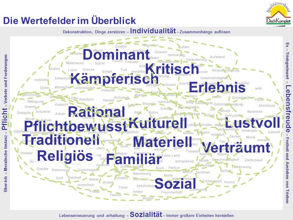 Quelle: TNS-EMNID, 2008 | Bevölkerungsrepräsentativer, monatlicher Omnibus in einer Stichprobe von 4.300 Menschen4 Die Wertefelder im Überblick Über-I