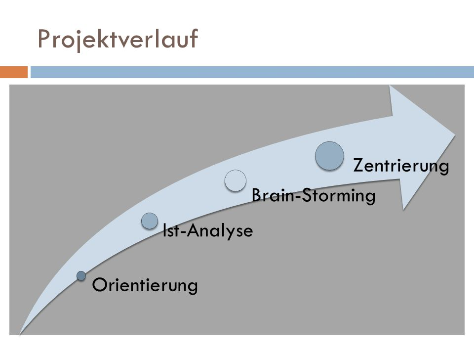 Orientierung Ist-Analyse Brain-Storming Zentrierung Projektverlauf