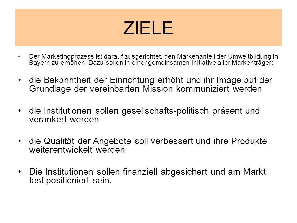 ZIELE Der Marketingprozess ist darauf ausgerichtet, den Markenanteil der Umweltbildung in Bayern zu erhöhen. Dazu sollen in einer gemeinsamen Initiati
