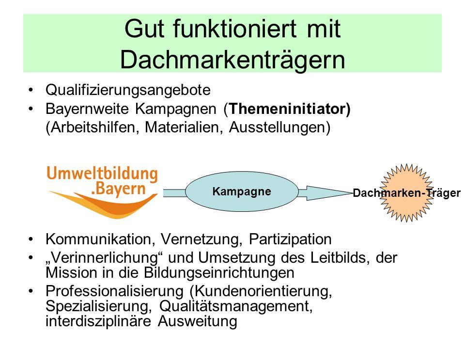 Gut funktioniert mit Dachmarkenträgern Qualifizierungsangebote Bayernweite Kampagnen (Themeninitiator) (Arbeitshilfen, Materialien, Ausstellungen) Kom