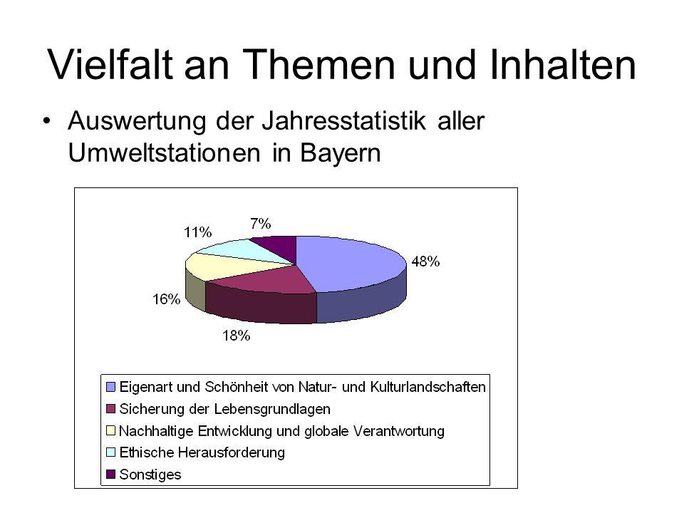 Vielfalt an Themen und Inhalten Auswertung der Jahresstatistik aller Umweltstationen in Bayern