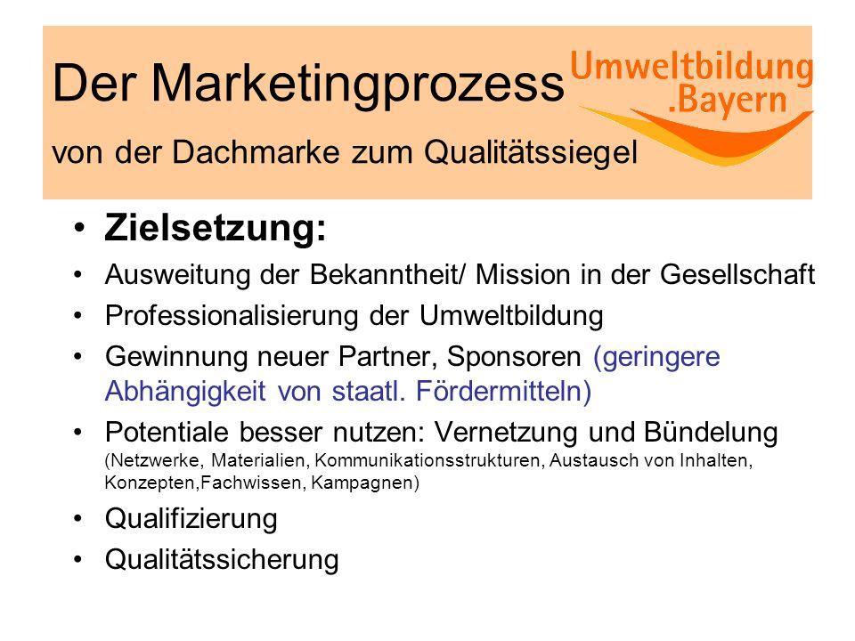 Der Marketingprozess von der Dachmarke zum Qualitätssiegel Zielsetzung: Ausweitung der Bekanntheit/ Mission in der Gesellschaft Professionalisierung d