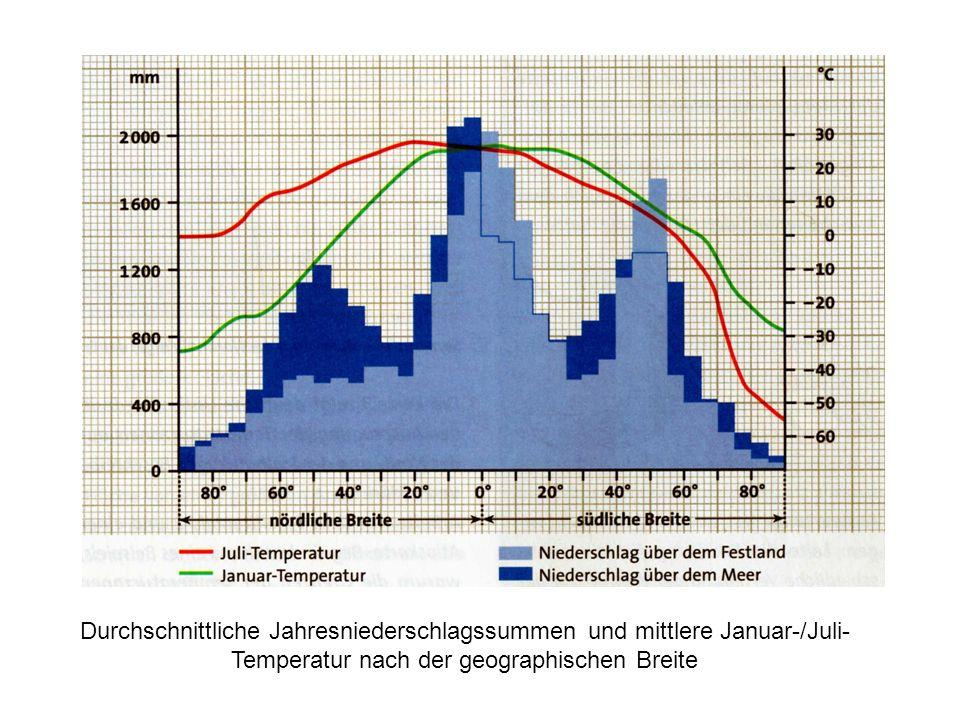 Durchschnittliche Jahresniederschlagssummen und mittlere Januar-/Juli- Temperatur nach der geographischen Breite