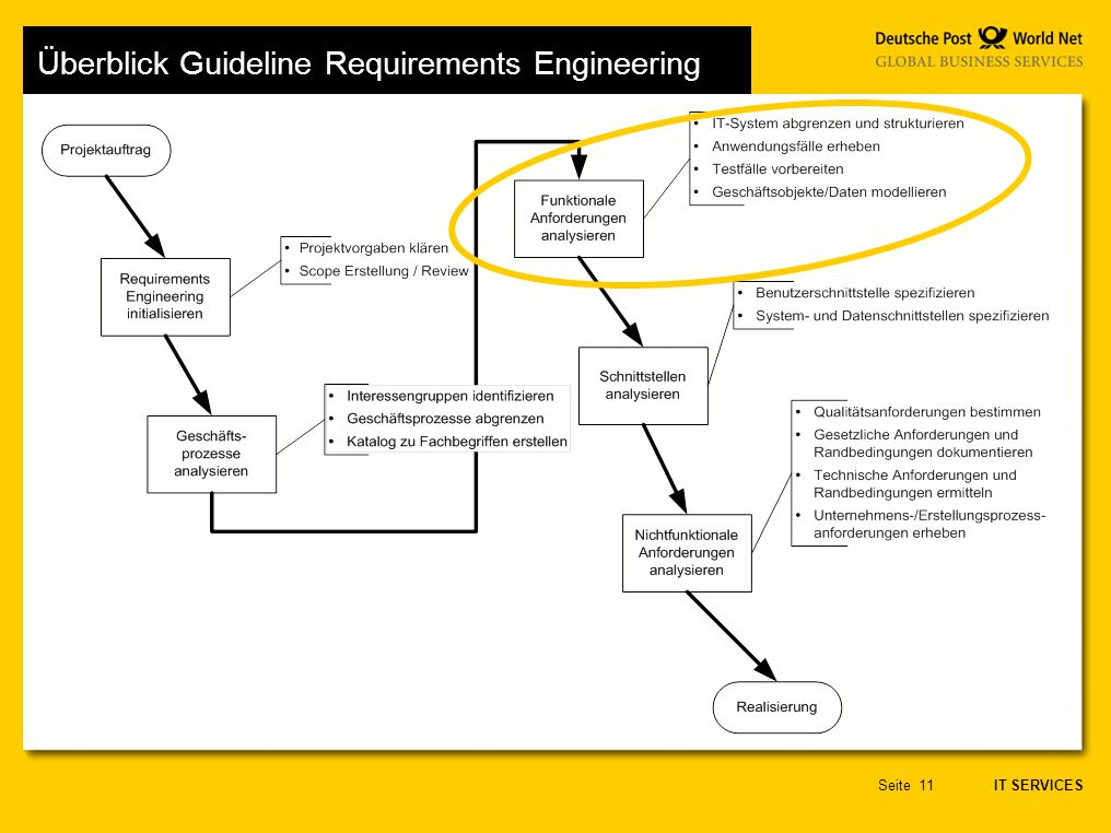 IT SERVICES Seite11 Überblick Guideline Requirements Engineering