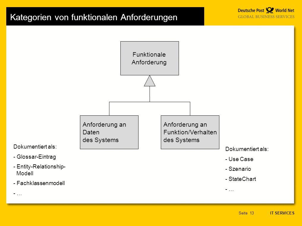 IT SERVICES Seite13 Kategorien von funktionalen Anforderungen Anforderung an Funktion/Verhalten des Systems Anforderung an Daten des Systems Funktionale Anforderung Dokumentiert als: - Use Case - Szenario - StateChart - … Dokumentiert als: - Glossar-Eintrag - Entity-Relationship- Modell - Fachklassenmodell - …